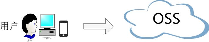 前端文件直传阿里云oss 非plupload插件方式插图1